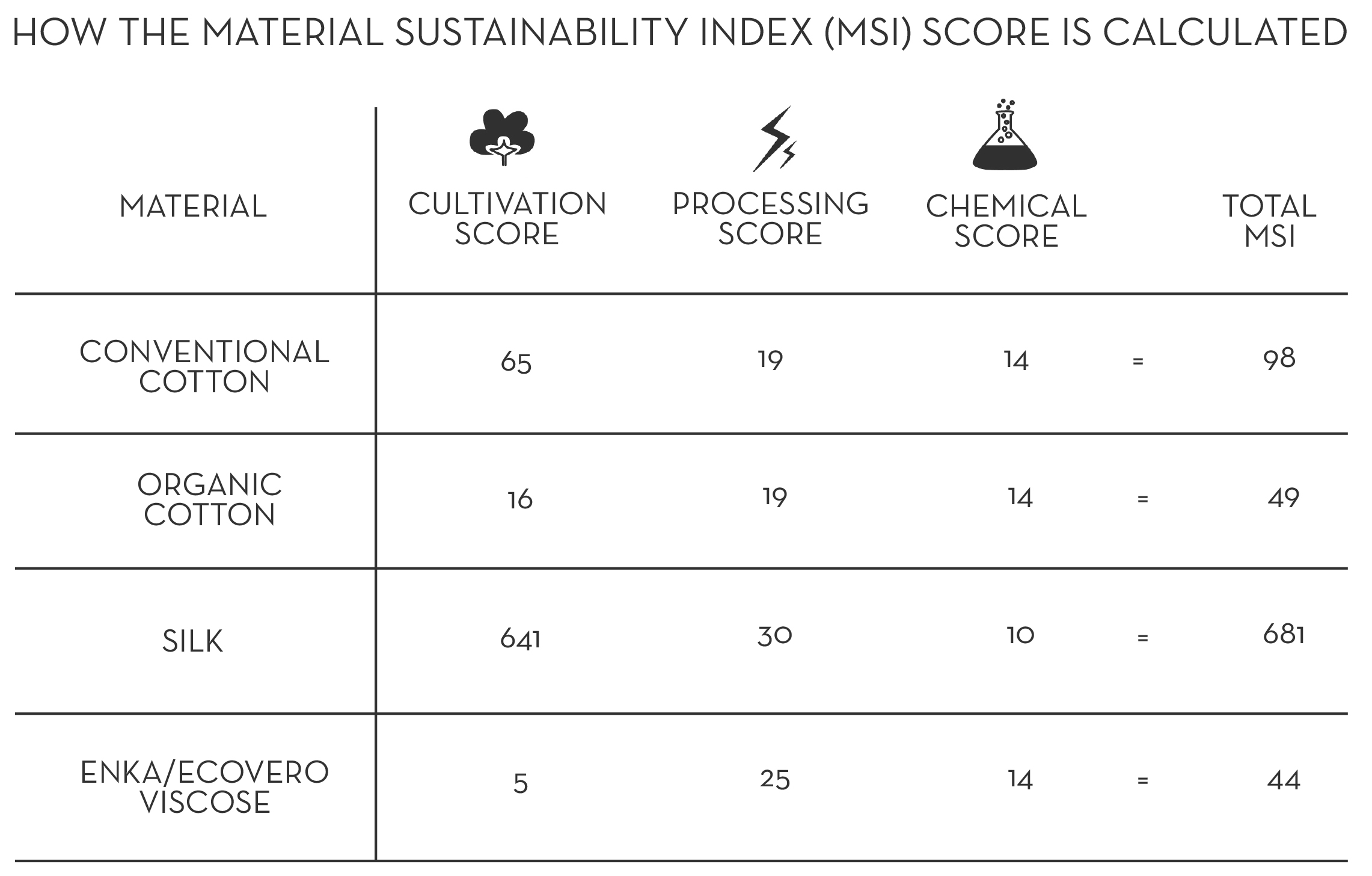 material sustainability index